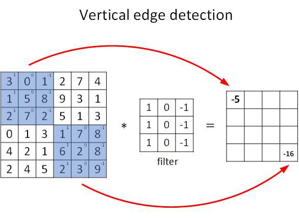 Vertical-Edge-Detection