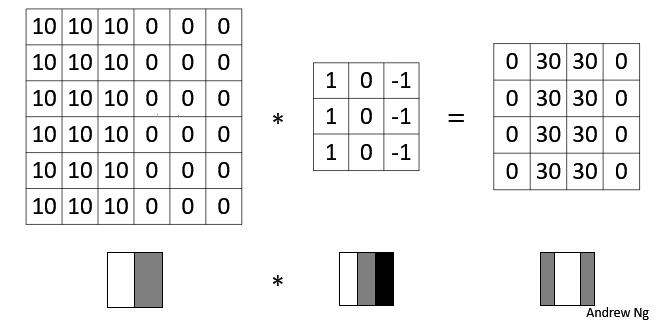 Convolutional-operation-example