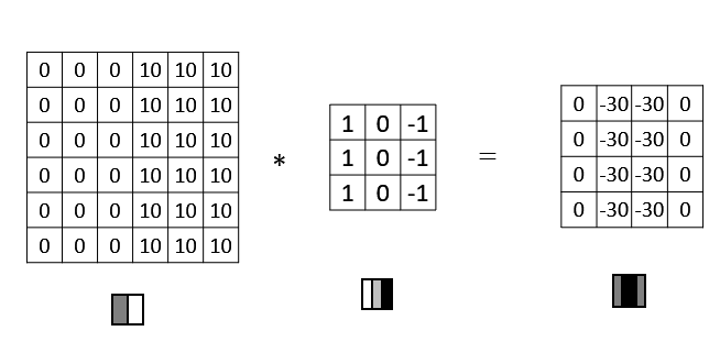 Another-Convolutional-operation-example
