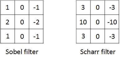Sobel-Filter-and-Scharr-Filter
