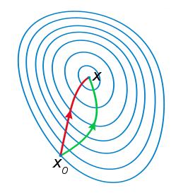注:红色的牛顿法的迭代路径,绿色的是梯度下降法的迭代路径