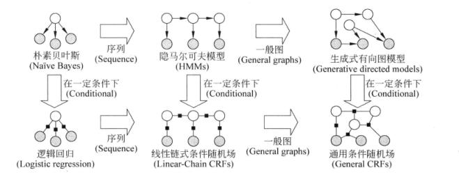 概率图模型演变
